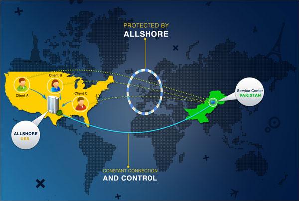 Allshore infographic design